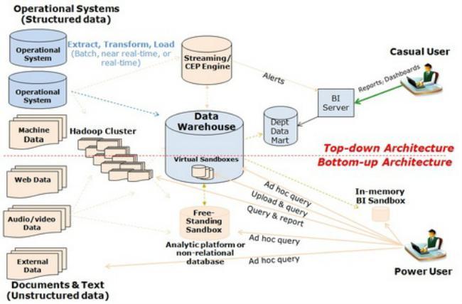Big Data Analytics Infrastructure Data Science Association