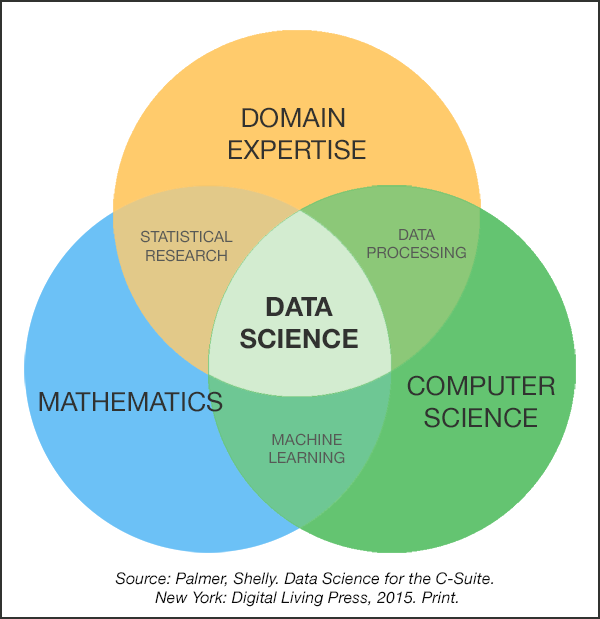 Science Venn Diagram Ukrandiffusion