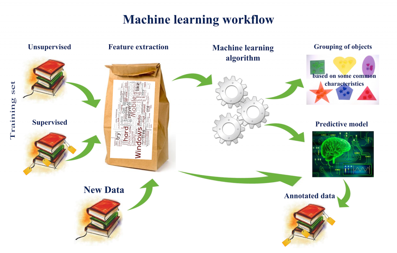 machine learning workflow Machine Learning Workflow | Data Science Association