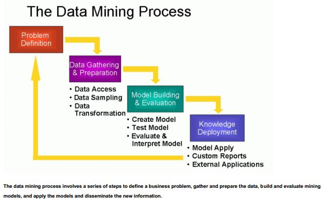 The data mining process data science association ccuart Images
