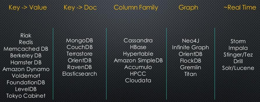 Select the Best Database for Each Project | Data Science
