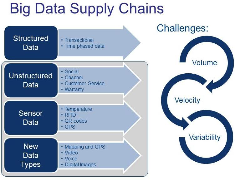 The Big Data Supply Chain And Data Science Management