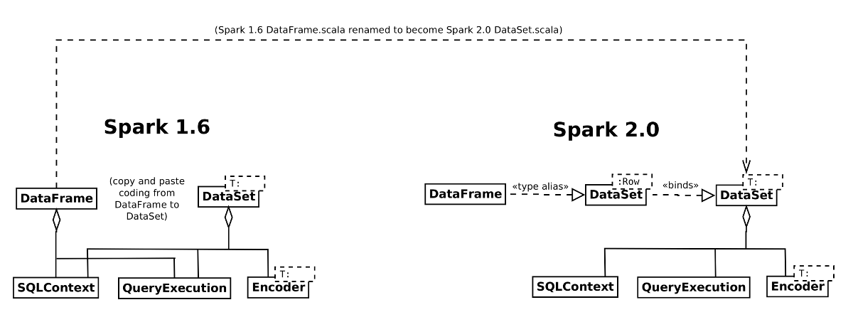 DataFrame/DataSet swap places in Spark 2.0 | Data Science Association