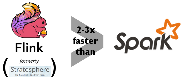apache flink logo. last month, a group of german researchers published benchmarks comparing apache spark against flink, which was formerly the stratosphere project. flink logo