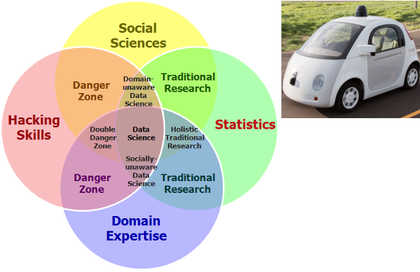 Google Car And The Fourth Bubble In The Data Science Venn Diagram