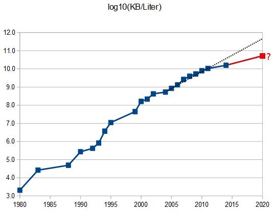20tb Hard Drive >> Peak Hard Drive | Data Science Association